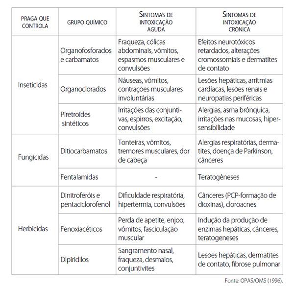Efeitos e/ou sintomas agudos e crônicos dos agrotóxicos