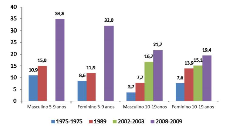 Evolução da frequência de excesso de peso no Brasil entre crianças e adolescentes