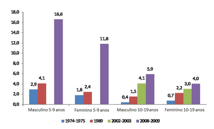 Evolução da frequência de obesidade no Brasil entre crianças e adolescentes